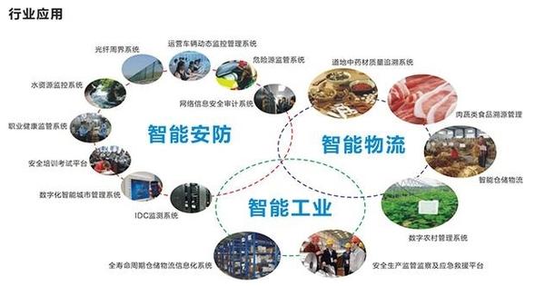 物联网时代的建筑智能化之路与市场
