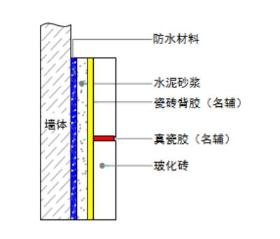 名辅瓷砖背涂胶 - 具体步骤说明: