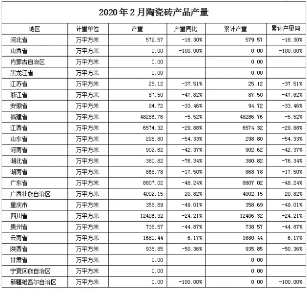 2020年1-2月全国陶瓷砖产量.png