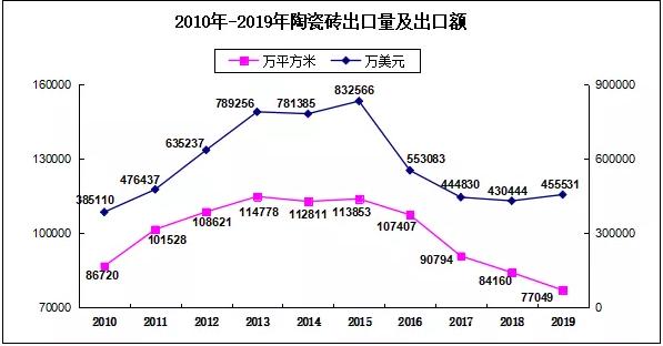 2019出口数据1.png