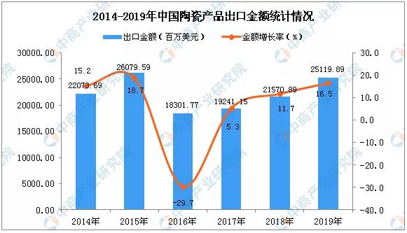 2019年中国陶瓷产品出口量2.png