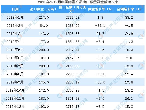 2019年中国陶瓷产品出口量3.png