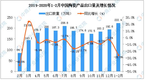 2020年1-2月中国陶瓷产品出口量1.png