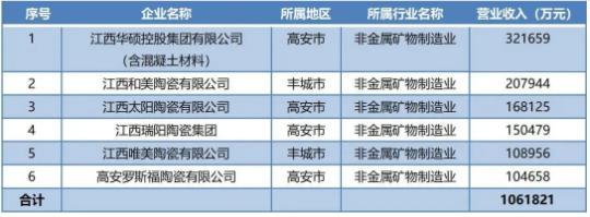 江西产区6家陶企营收破10亿.png